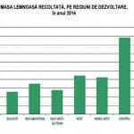 INS – 17,889 milioane metri cubi – masa lemnoasa recoltata in 2014; scadere cu 6,2% fata de 2013
