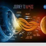 INEDIT – NASA serbeaza Anul Nou al planetei Marte