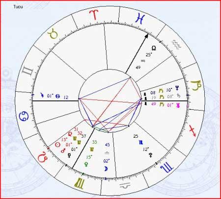 Succesul socio-profesional, in viziune astrologica (Mijlocul Cerului)   Astrele   Ios messenger
